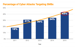 graph depicting cyber attack
