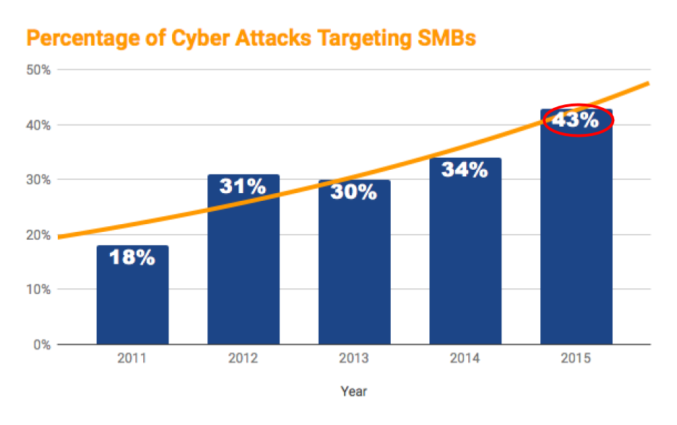 Cyber Security Is The Breakthrough Investment You Need